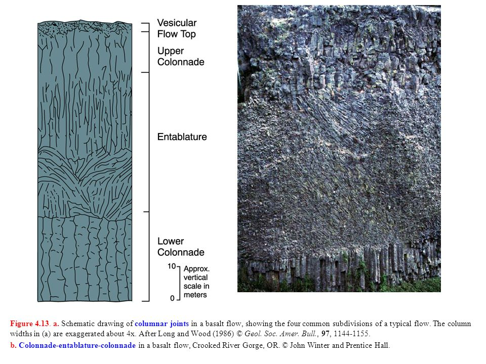 Figure 4.13. a. Schematic drawing of columnar joints in a basalt flow, showing the four common subdivisions of a typical flow. The column widths in (a) are exaggerated about 4x. After Long and Wood (1986) © Geol. Soc. Amer. Bull., 97, 1144-1155.