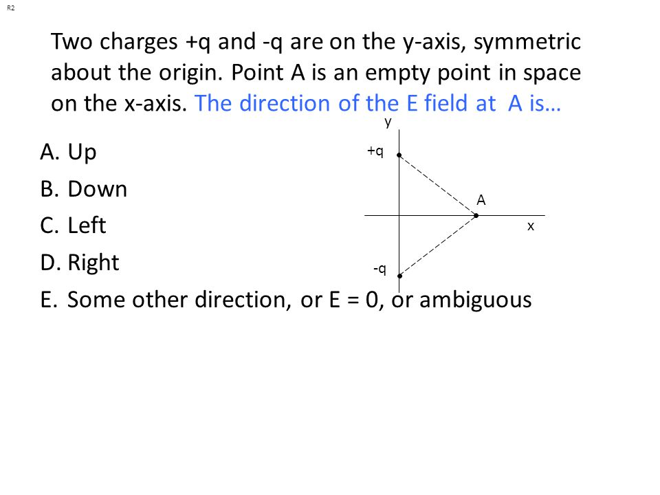 Some other direction, or E = 0, or ambiguous