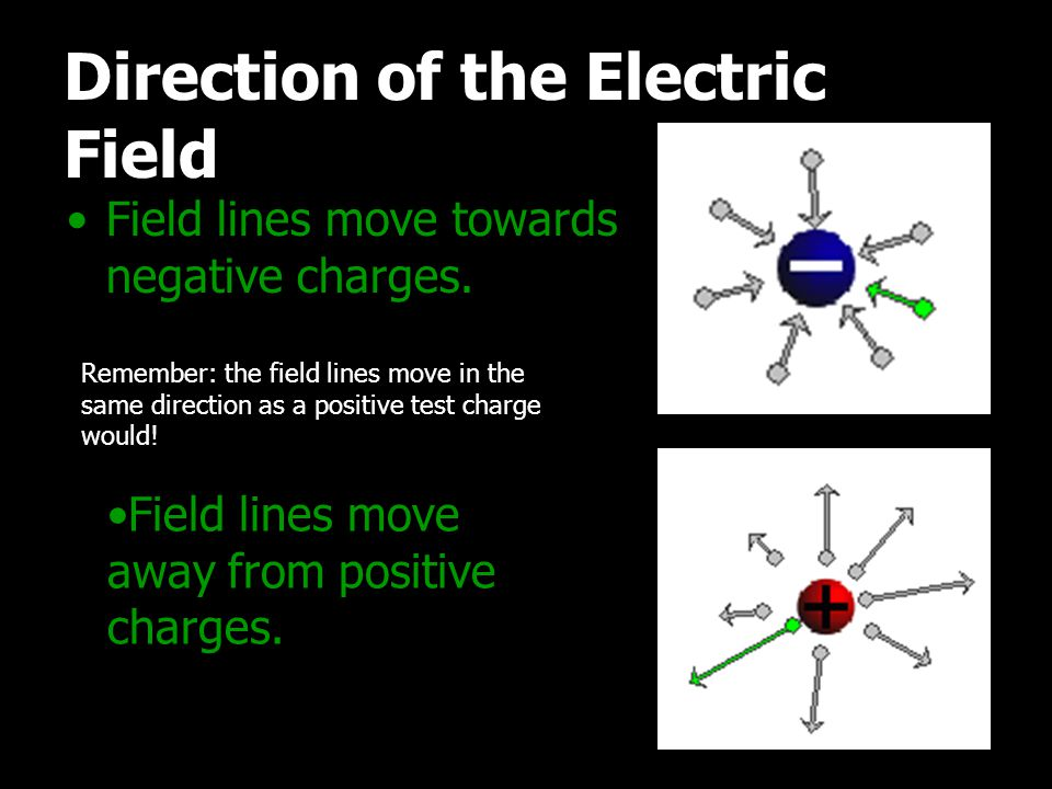 Direction of the Electric Field