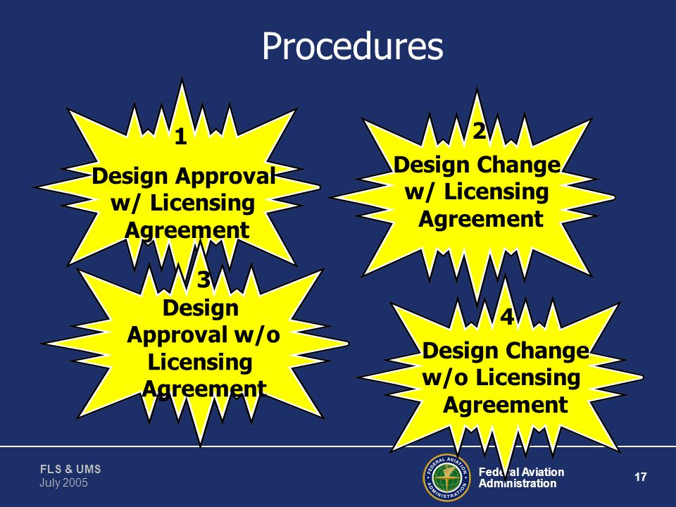 Procedures 2 1 Design Change Design Approval w/ Licensing w/ Licensing