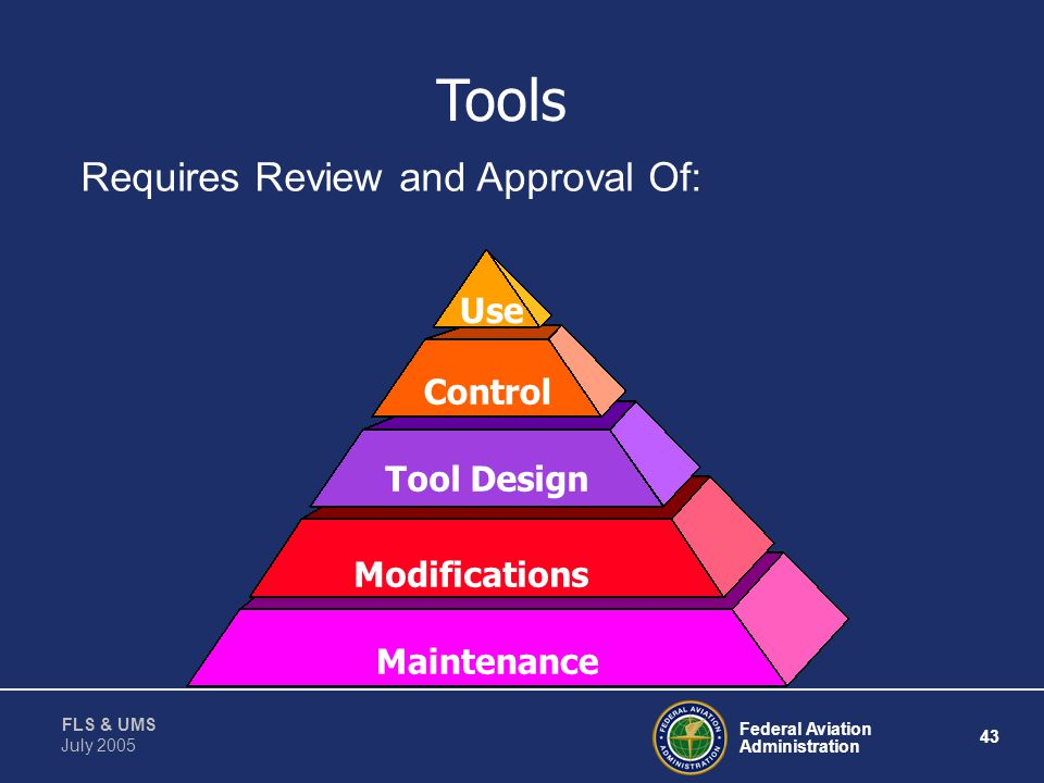 Tools Requires Review and Approval Of: Use Control Tool Design