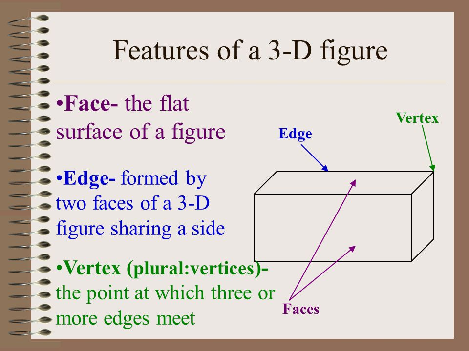 Features of a 3-D figure Face- the flat surface of a figure