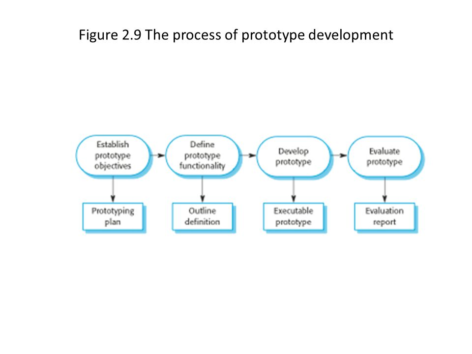 Figure 2.9 The process of prototype development
