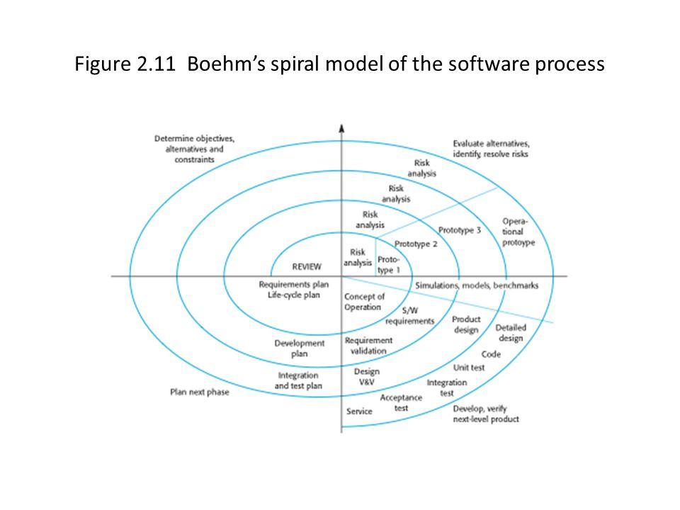 Figure 2.11 Boehm's spiral model of the software process