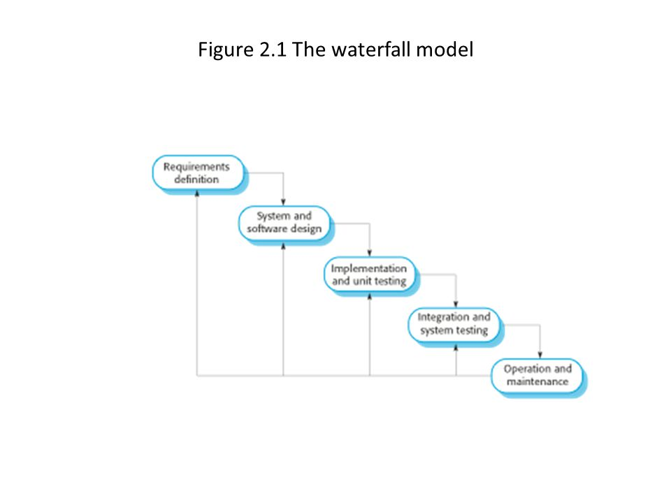 Figure 2.1 The waterfall model
