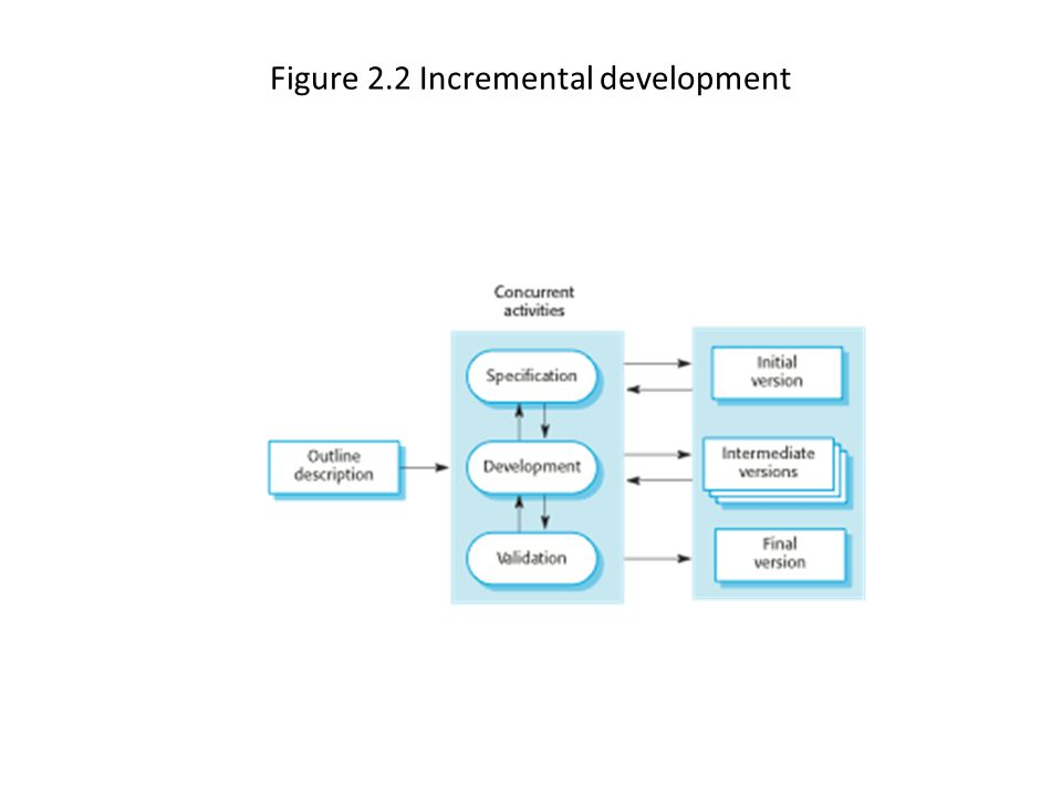 Figure 2.2 Incremental development