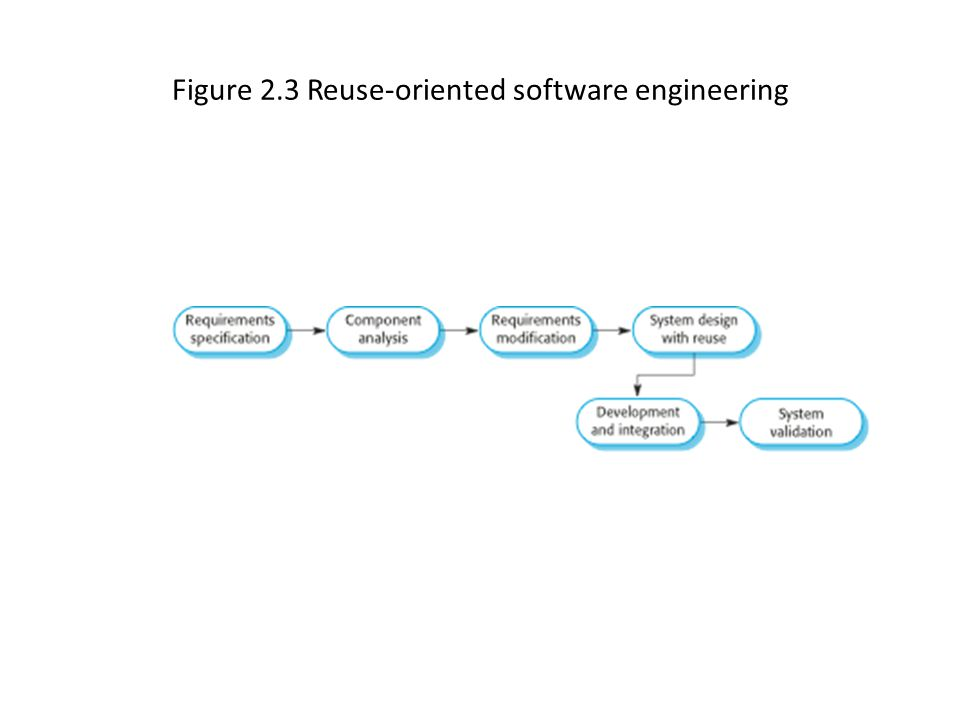 Figure 2.3 Reuse-oriented software engineering