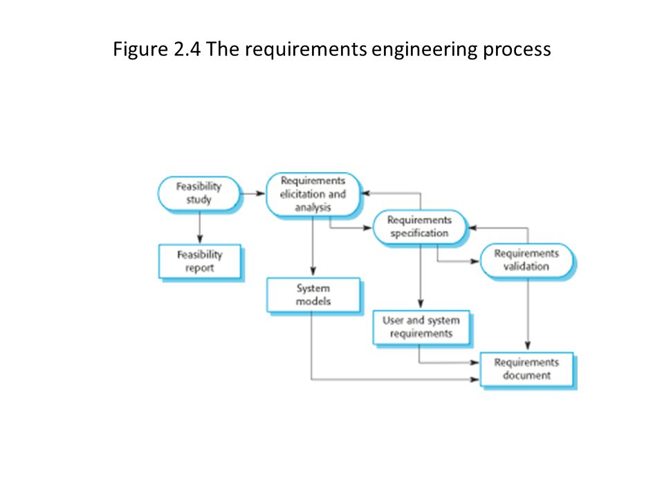 Figure 2.4 The requirements engineering process