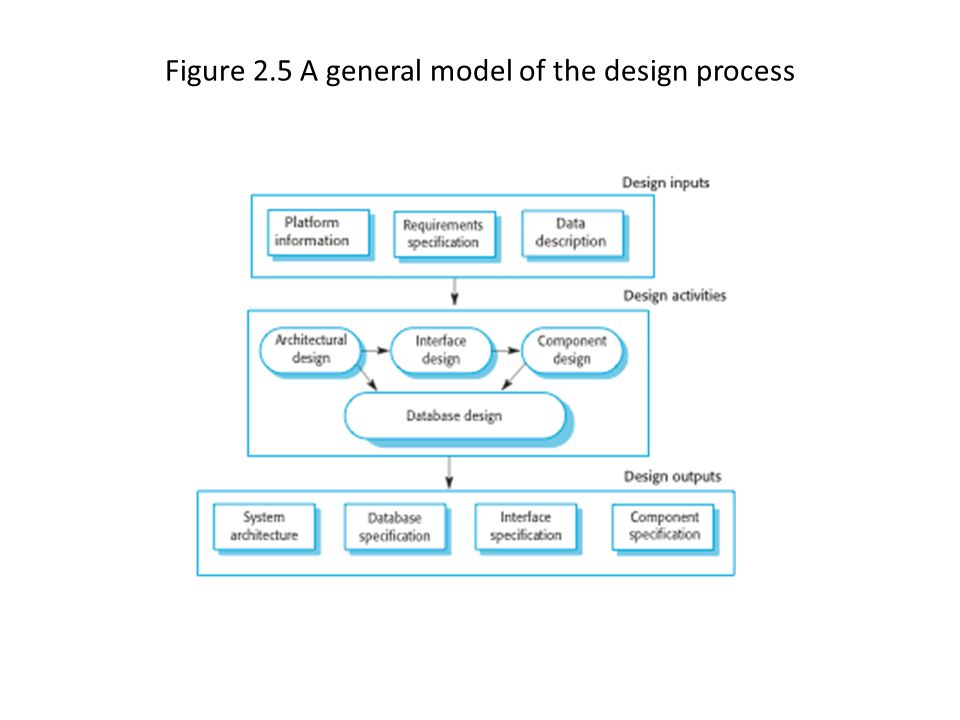 Figure 2.5 A general model of the design process