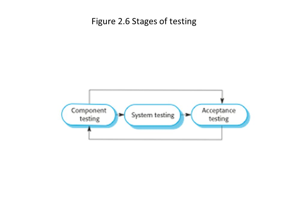 Figure 2.6 Stages of testing