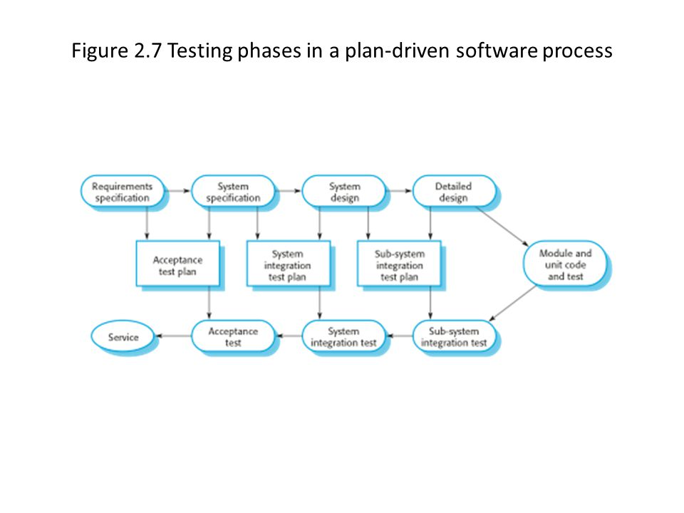 Figure 2.7 Testing phases in a plan-driven software process