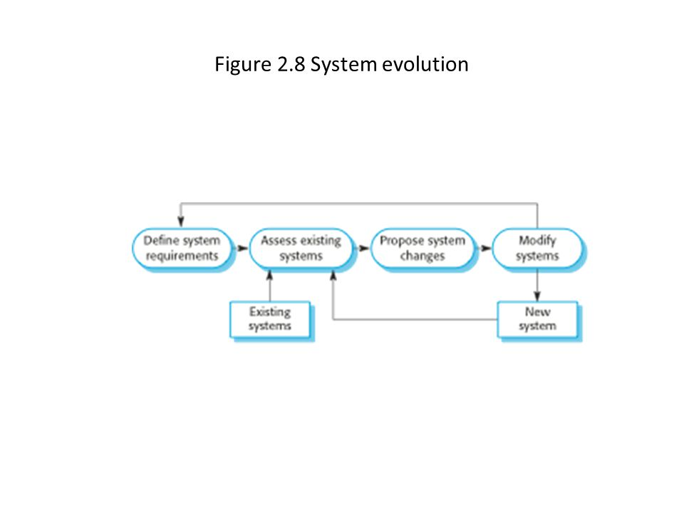 Figure 2.8 System evolution