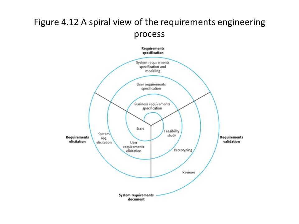 Figure 4.12 A spiral view of the requirements engineering process