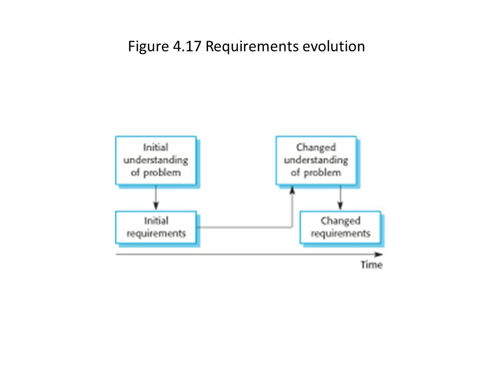 Figure 4.17 Requirements evolution