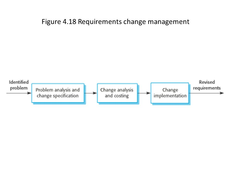 Figure 4.18 Requirements change management