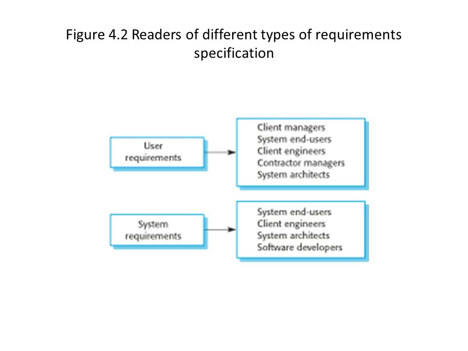 Figure 4.2 Readers of different types of requirements specification