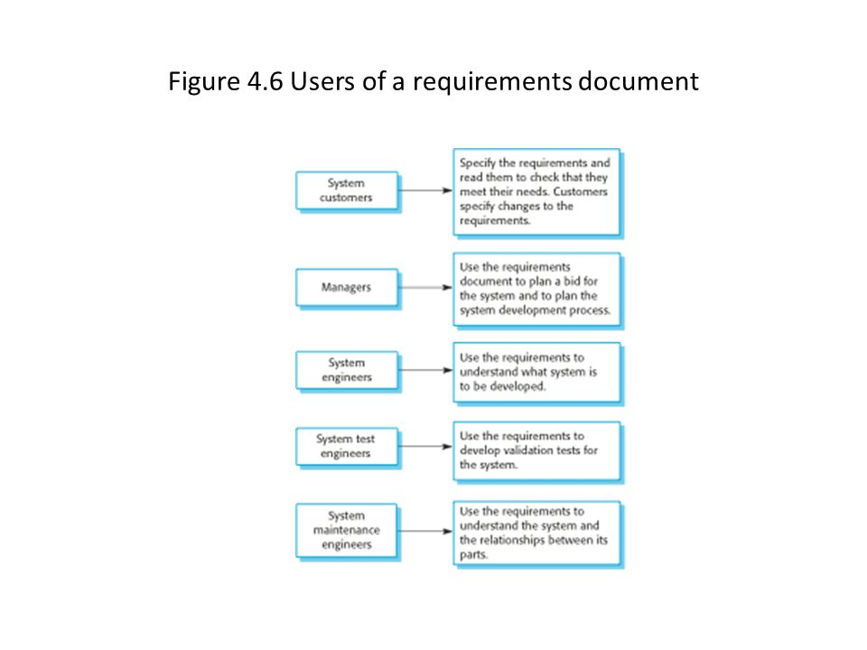 Figure 4.6 Users of a requirements document