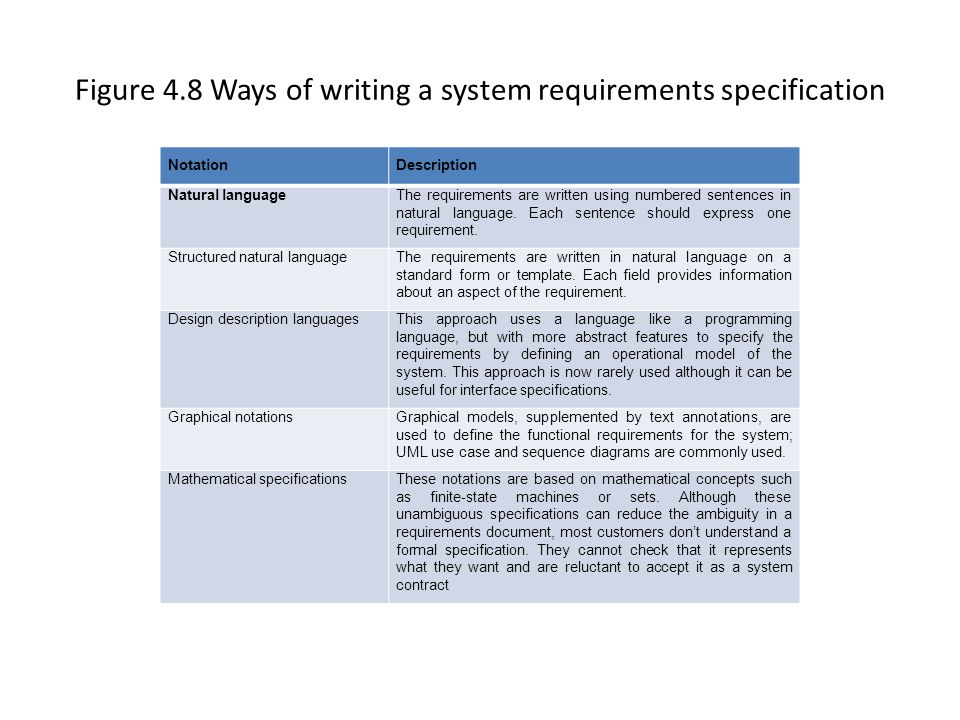 Figure 4.8 Ways of writing a system requirements specification
