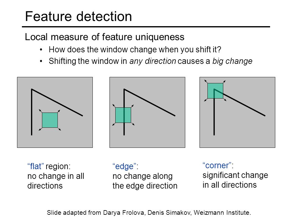 Feature detection Local measure of feature uniqueness