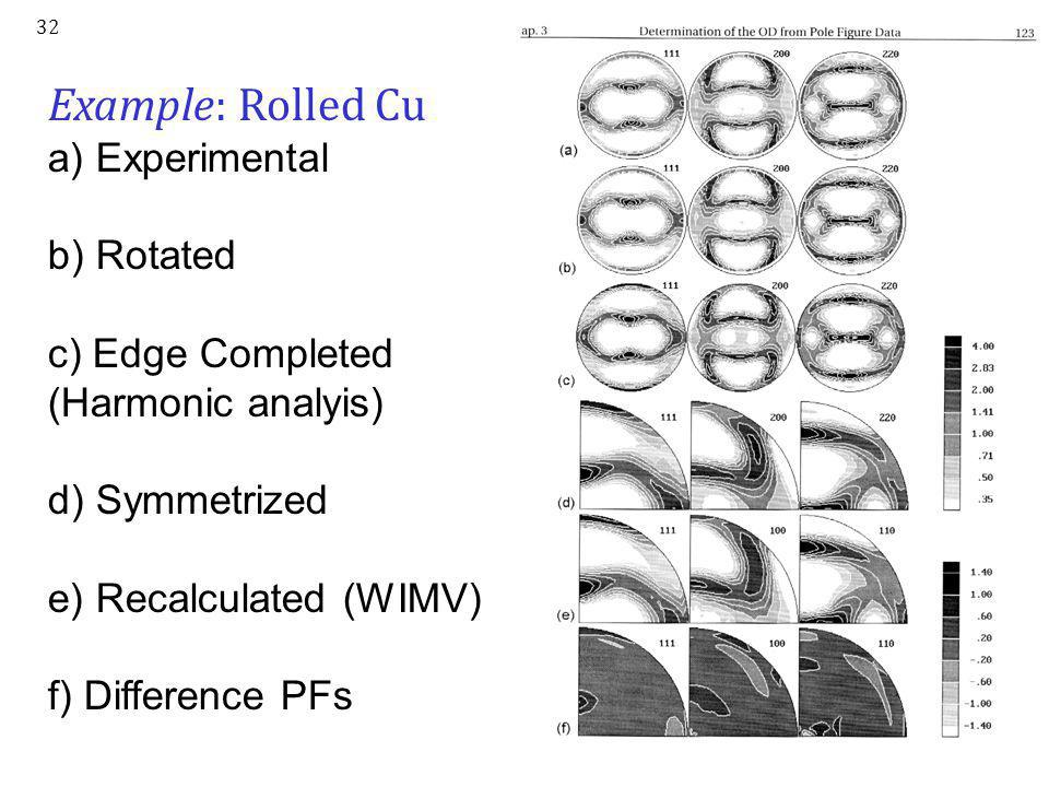 Example: Rolled Cu a) Experimental b) Rotated