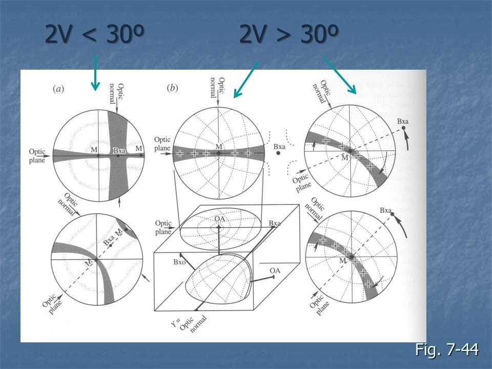 2V < 30º 2V > 30º Fig. 7-44