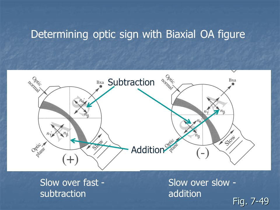 Determining optic sign with Biaxial OA figure