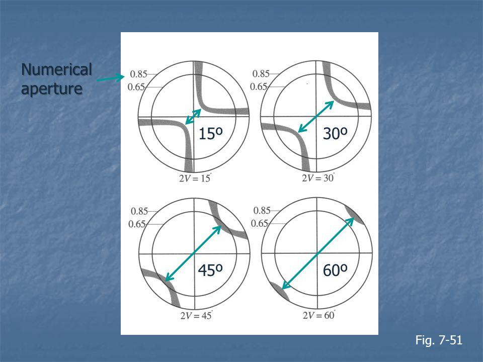Numerical aperture 15º 30º 45º 60º Fig. 7-51