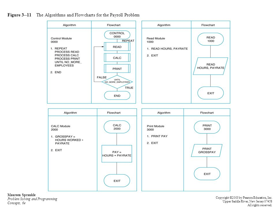 Figure 3--11 The Algorithms and Flowcharts for the Payroll Problem