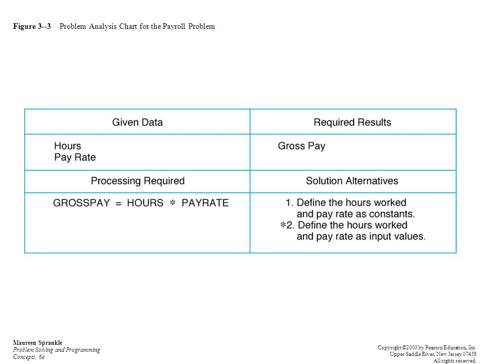 Figure 3--3 Problem Analysis Chart for the Payroll Problem