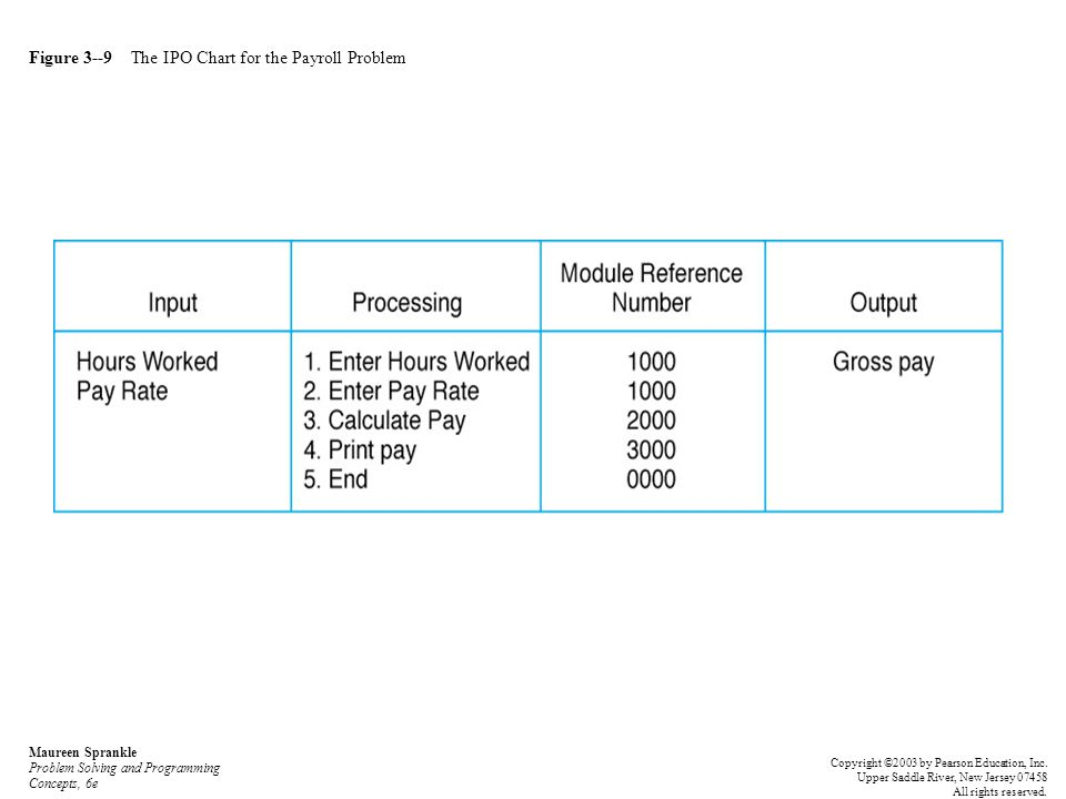 Figure 3--9 The IPO Chart for the Payroll Problem