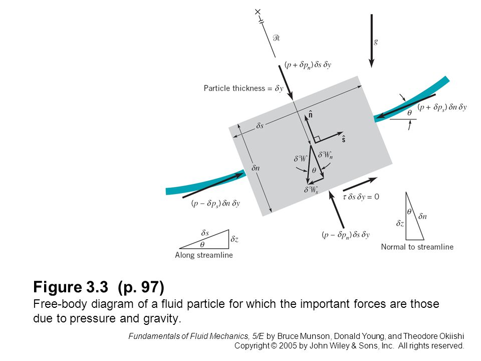 Figure 3.3 (p. 97) Free-body diagram of a fluid particle for which the important forces are those due to pressure and gravity.