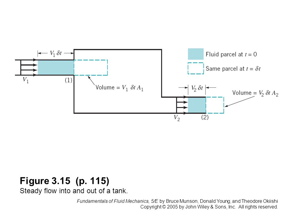 Figure 3.15 (p. 115) Steady flow into and out of a tank.