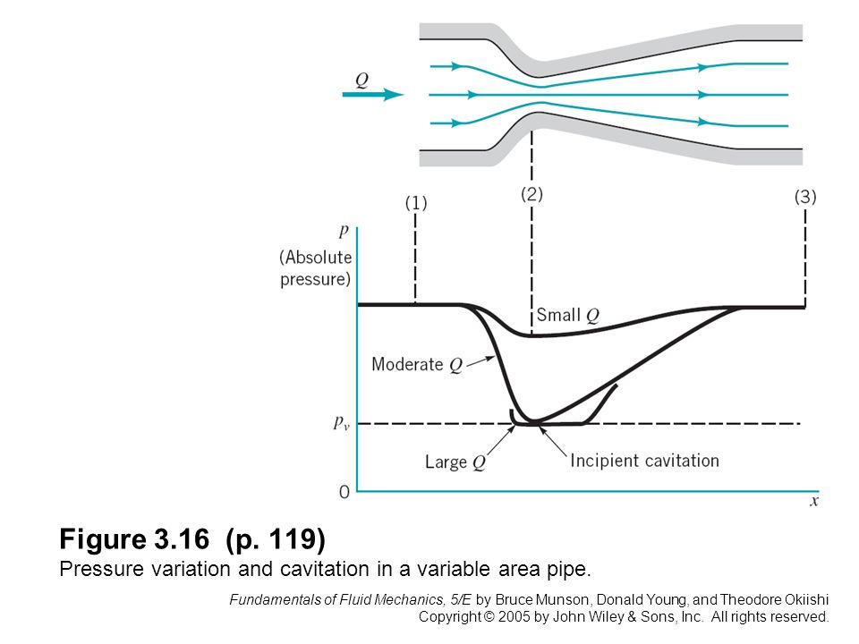 Figure 3.16 (p. 119) Pressure variation and cavitation in a variable area pipe.