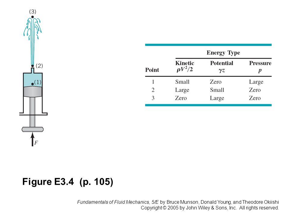 Figure E3.4 (p. 105)