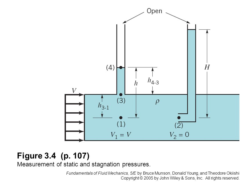 Figure 3.4 (p. 107) Measurement of static and stagnation pressures.
