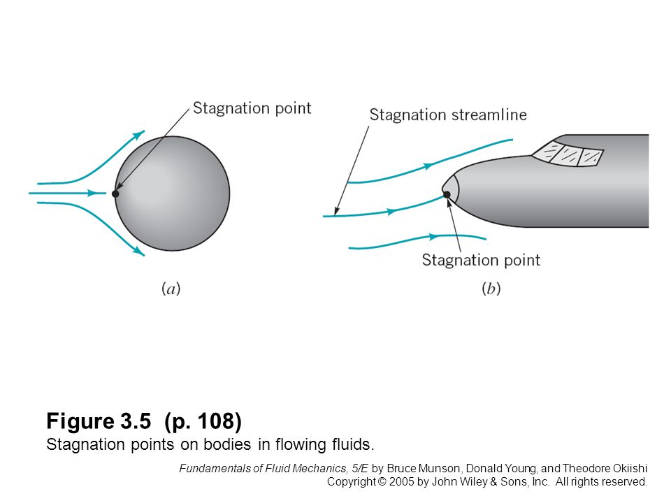 Figure 3.5 (p. 108) Stagnation points on bodies in flowing fluids.