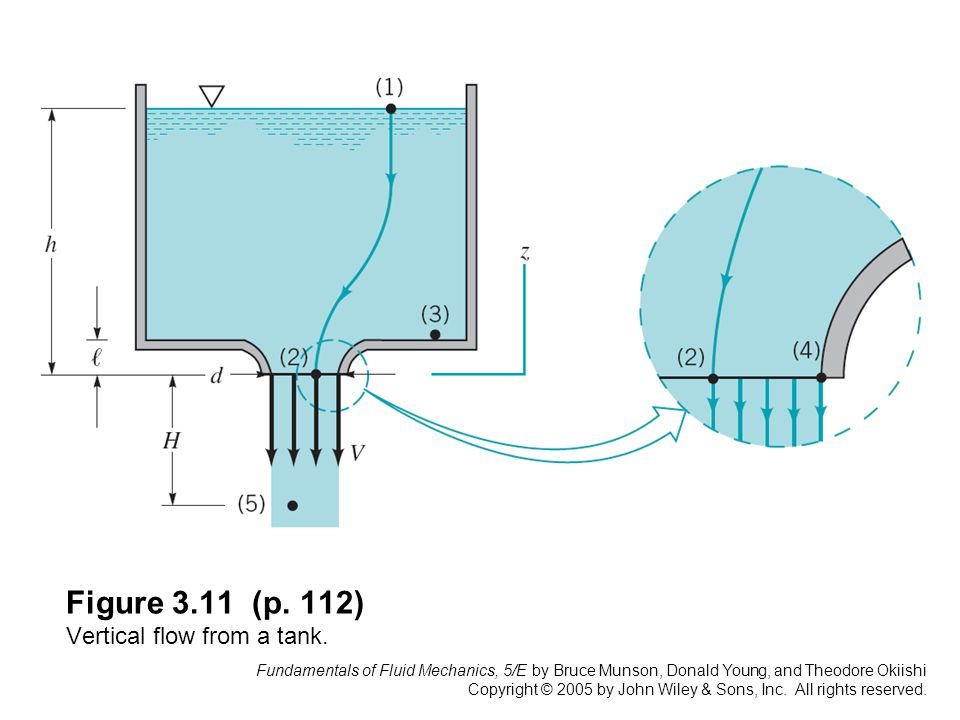 Figure 3.11 (p. 112) Vertical flow from a tank.