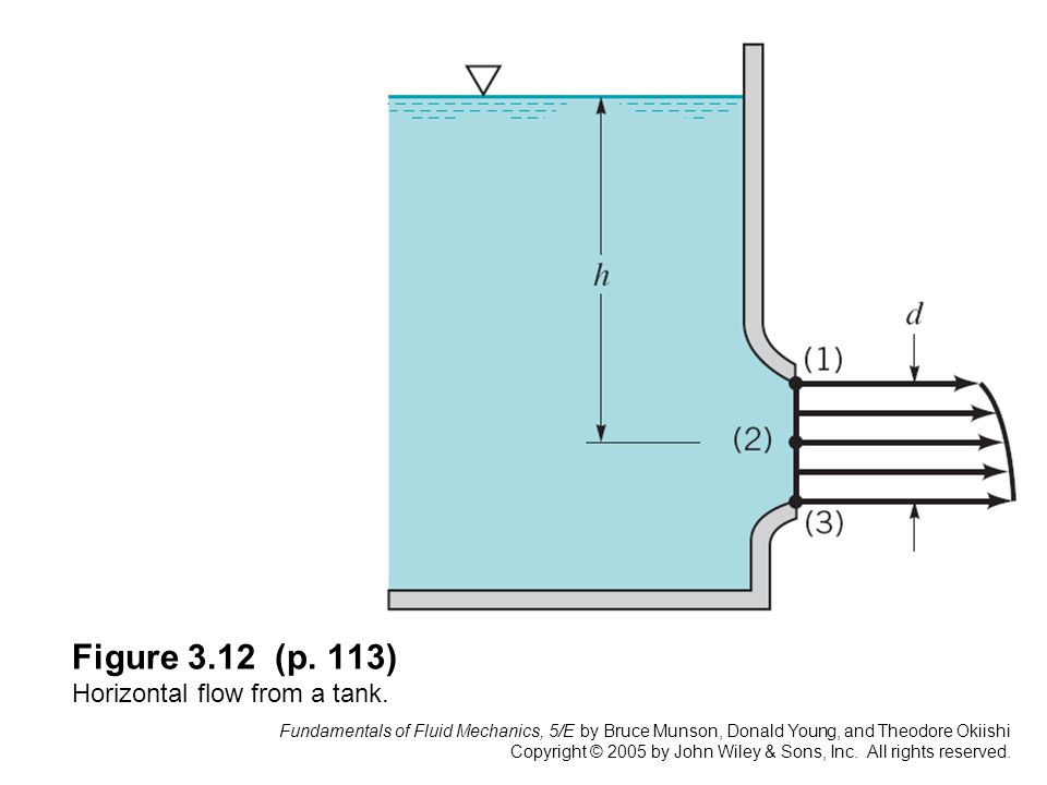 Figure 3.12 (p. 113) Horizontal flow from a tank.