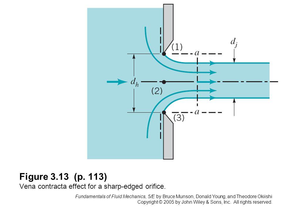 Figure 3.13 (p. 113) Vena contracta effect for a sharp-edged orifice.