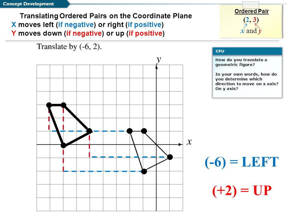 Concept Development Ordered Pair. (2, 3) x and y. Translating Ordered Pairs on the Coordinate Plane.