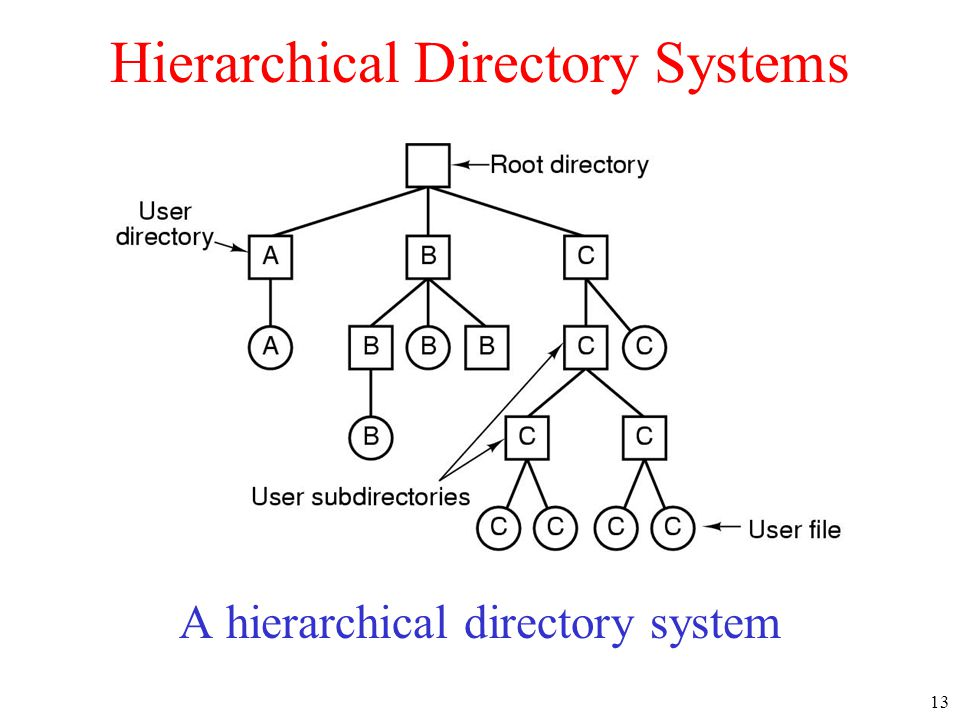 Hierarchical Directory Systems