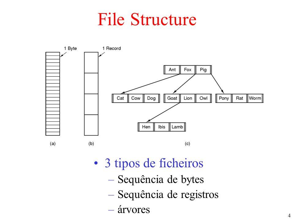 File Structure 3 tipos de ficheiros Sequência de bytes