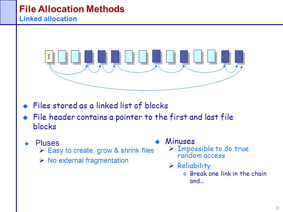 File Allocation Methods Linked allocation