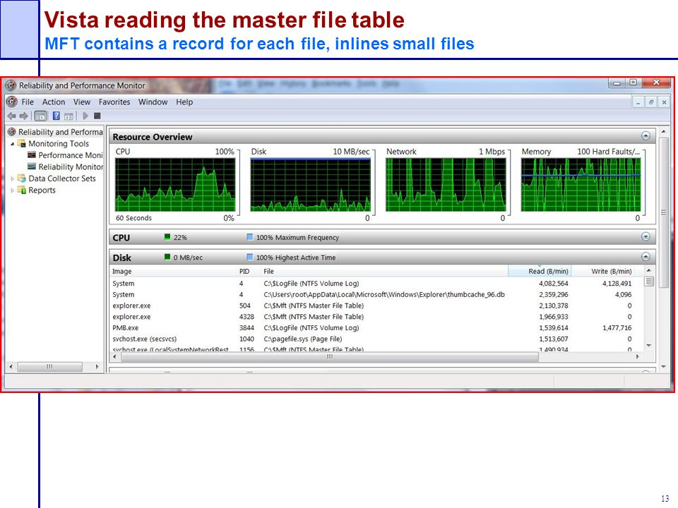Vista reading the master file table MFT contains a record for each file, inlines small files