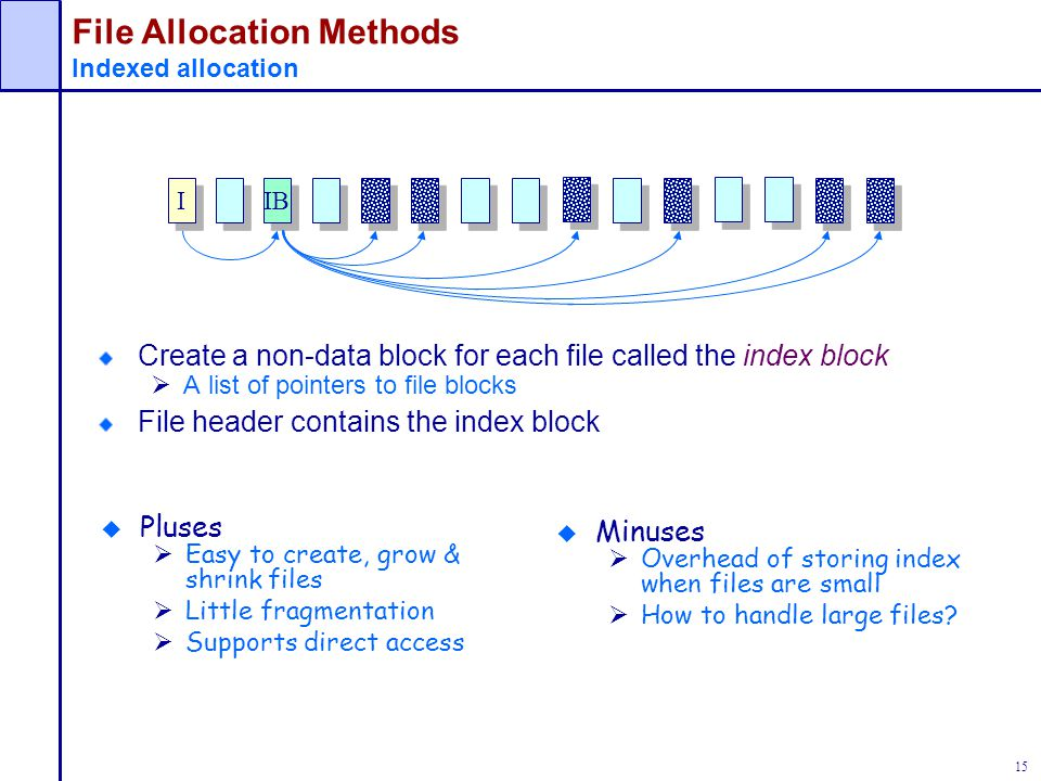 File Allocation Methods Indexed allocation