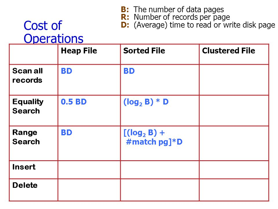 Cost of Operations B: The number of data pages