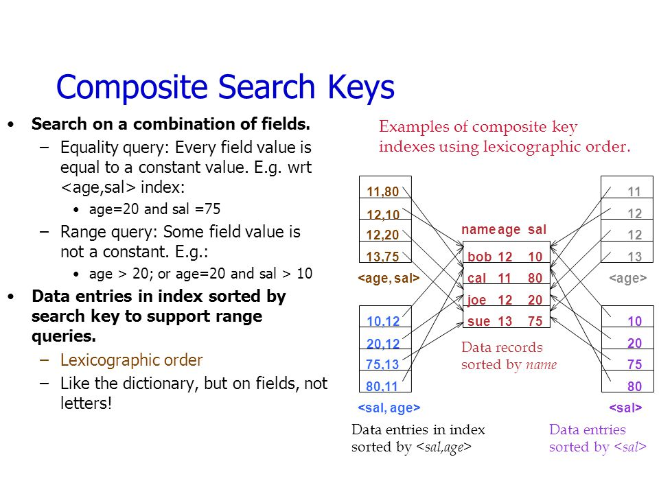 Composite Search Keys Search on a combination of fields.