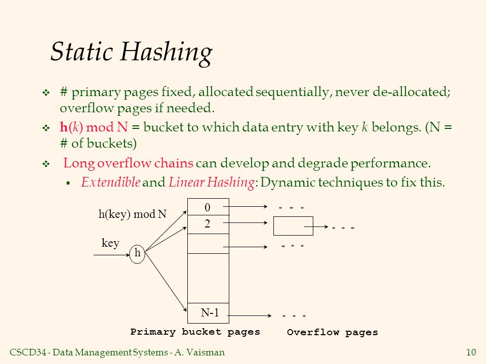Static Hashing # primary pages fixed, allocated sequentially, never de-allocated; overflow pages if needed.