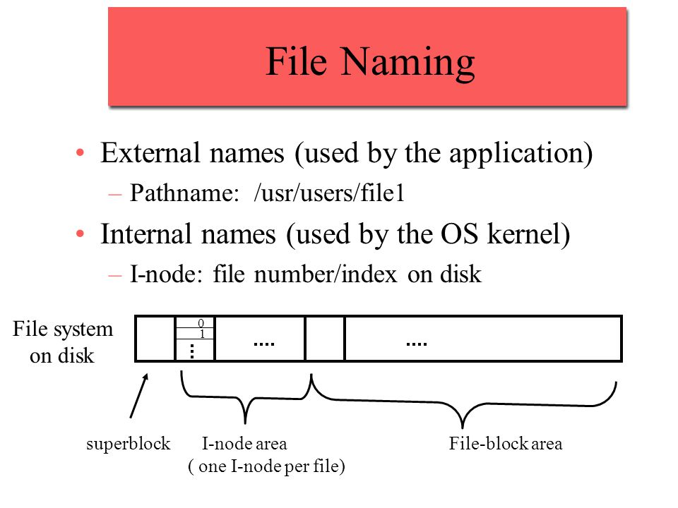 File Naming External names (used by the application)