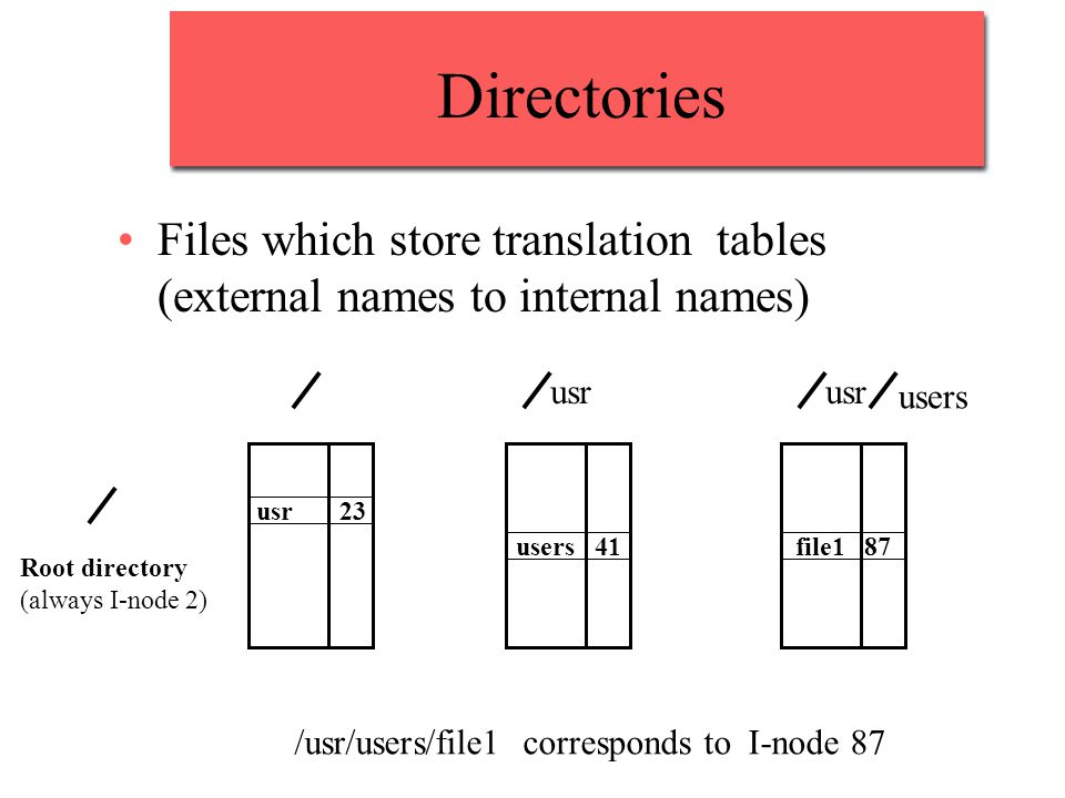 Directories Files which store translation tables (external names to internal names) usr. usr. users.